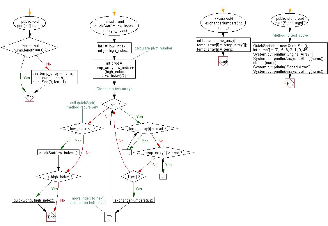 Java Exercises Quick Sort Algorithm