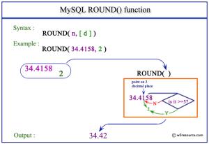 MySQL ROUND() function  w3resource