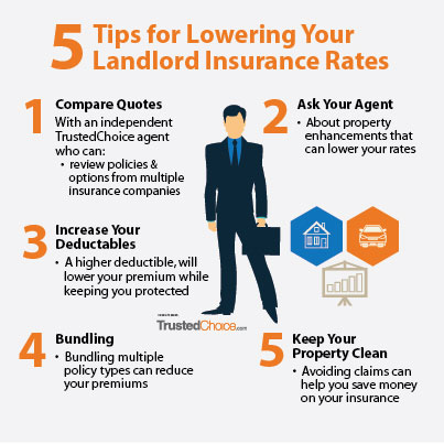 Infographic with 5 tips for lowering landlord insurance rates.