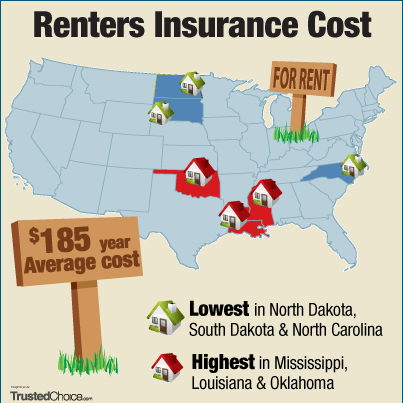 Renters Insurance infographic