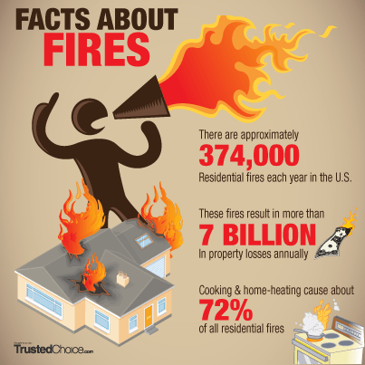 Facts about Home Fires Infographic