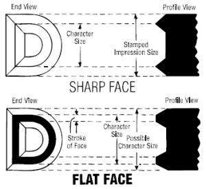 custom-standard-sharp-flat-face-type
