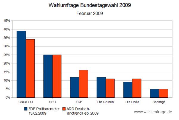 Wahlumfragen - Bundestagswahl 2009 - Stand: Feb. 2009