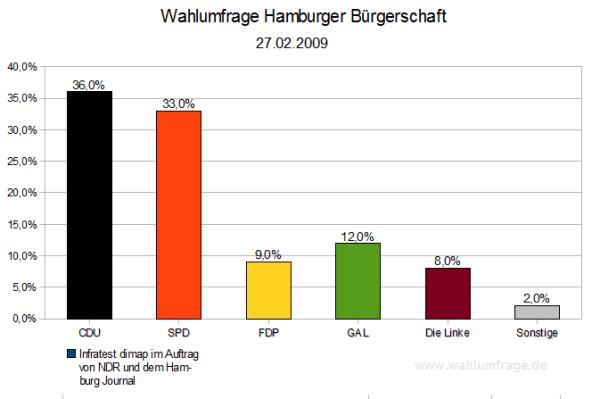 Wahlumfrage Bürgerschaft Hamburg - Quelle: Infratest dimap im Auftrag von NDR und dem Hamburg Journal