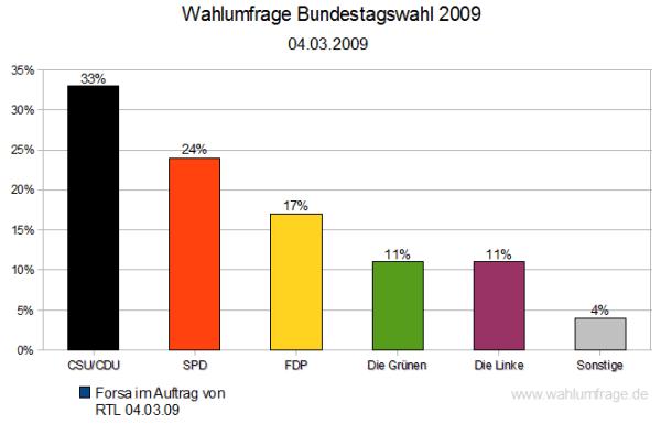 Wahlumfrage vom 04.03.2009 für die Bundestagswahl 2009