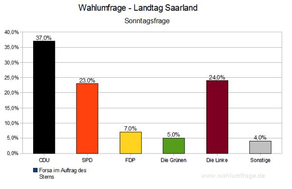 Wahlumfrage (Sonntagsfrage) Landtag Saarland