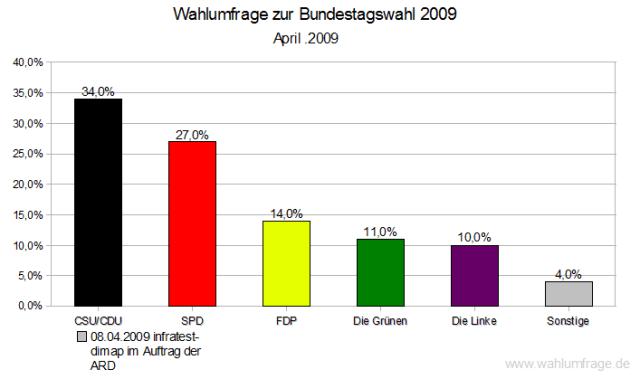 Wahlumfrage (Sonntagsfrage) infratest-dimap ARD 08.04.2009