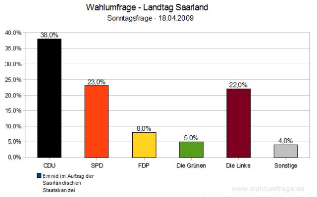 Wahlumfrage Landtagswahlen Saarland 2009