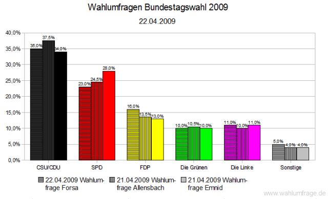 3 Wahlumfragen zur Bundestagswahl 2009 Stand:22.04.2009