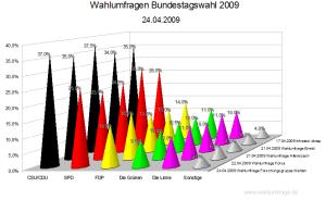 5 aktuelle Wahlumfragen zur Bundestagswahl 2009 (Stand:24. April 2009)