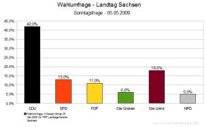 Wahlumfrage Landtagswahlen 2009 in Sachsen