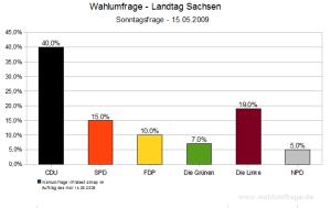 Wahlumfrage zur Landtagswahl 2009 in Sachsen (15.05.09)