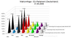 Wahlumfragen zu Europawahl im Vergleich 31. Mai 2009