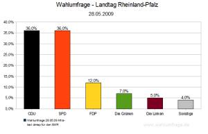 Wahlumfrage (28. Mai 2009) Rheinland Pfalz