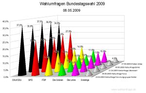 Vergleich der Wahlumfragen zur Bundestagswahl 2009