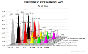 Wahlumfragen zur Bundestagswahl im Vergleich (13.05.2009)