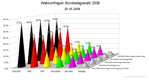 Aktuelle Wahlumfragen zur Bundestagswahl im Vergleich (20. Mai 2009)