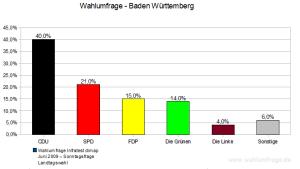 Sonntagsfrage Landtagswahl Baden Württemberg - Juni 2009