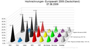 Hochrechnungen/Prognosen Europawahl 2009 (Stand:18:40 Uhr)