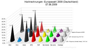 Hochrechnungen/Prognosen zur Europawahl (Stand: 18:50 Uhr)