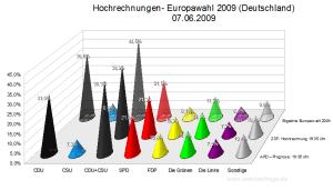 Hochrechnungen/Prognosen Europawahl 2009 Stand: 19:35 Uhr