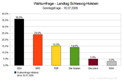 Wahlumfrage/Sonntagsfrage Schleswig-Holstein - Juli 2009