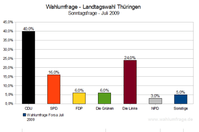 Wahlumfrage zur Landtagswahl in Thüringen am 30.08.09 (Stand: Juli 09)