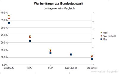 Umfragewerte zur Bundestagswahl - Spektrum der einzelnen Parteienwerte