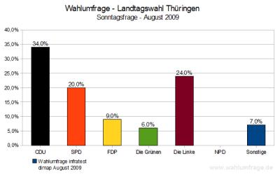 Wahlumfrage Landtagswahl Thüringen 2009 (Stand: Aug. 2009)