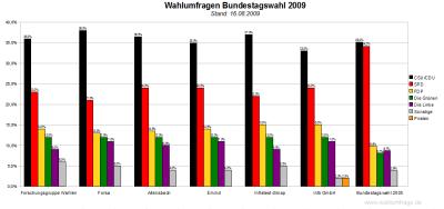 6 Wahlumfragen im Vergleich zur Bundestagswahl 2009