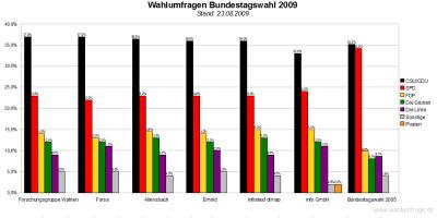 6 aktuelle Umfragen zur Bundestagswahl 2009 im Vergleich (Stand: 23.08.09)