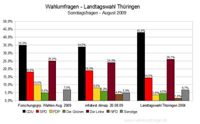 Aktuelle Wahlumfragen zur Landtagswahl in Thüringen im Vergleich (Stand: 21.08.2009)