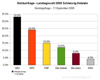 Wahlumfrage / Sonntagsfrage zur Landtagswahl Schleswig-Holstein 2009 (Stand: 11.09.09)