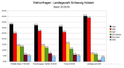 3 Wahlumfragen im Vergleich - Landtagswahl Schleswig-Holstein.
