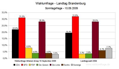 Wahlumfrage zur Brandenburgischen Landtagswahl 2009 (Stand:10.09.09)