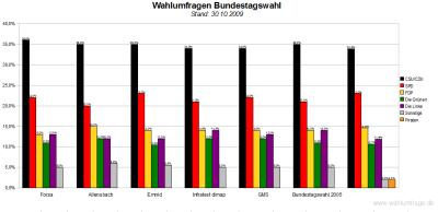 6 Wahlumfragen im Vergleich (Stand: 30.10.2009)