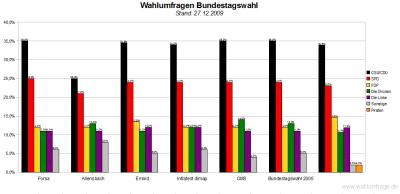 6 Wahlumfragen für den Deutschen Bundestag im Vergleich (Stand: 27.12.2009)