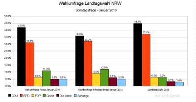 Wahlumfragen für Landtagswahl NRW 2010 im Vergleich - Stand: Januar 2010