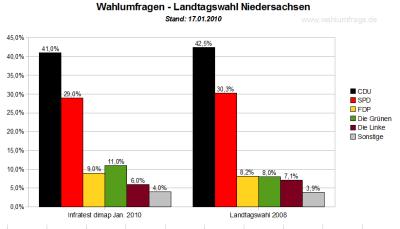 Wahlumfrage / Sonntagsfrage für die Landtagswahl Niedersachsen - Stand: 17.01.2010