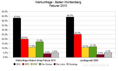 Wahlumfrage im Vergleich zu Landtagswahl 2006 - Baden Württemberg (Stand: Feb. 2010)