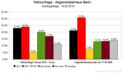 Wahlumfrage Abgeordnetenhaus Berlin (Stand: Februar 2010)