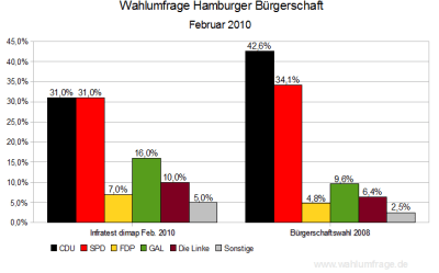 Wahlumfrage für die Bürgerschaft Hamburg - Stand: Februar 2010