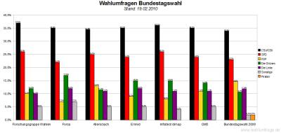 6 Wahlumfragen - Deutscher Bundestag im Vergleich (Stand: 19.02.10)