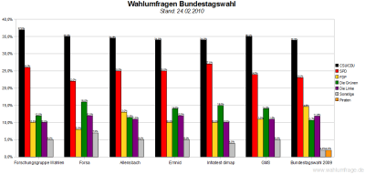 6 Wahlumfragen - Deutscher Bundestag im Vergleich (Stand: 24.02.10)