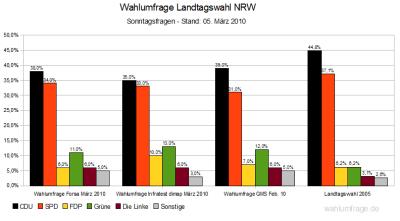 Aktuelle Wahlumfragen zur Landtagswahl in NRW 2010 (Stand: 05.03.2010)
