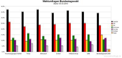 6 aktuelle Bundestag-Wahlumfragen im Vergleich zur Bundestagswahl 2009 (Stand: 05.03.2010)