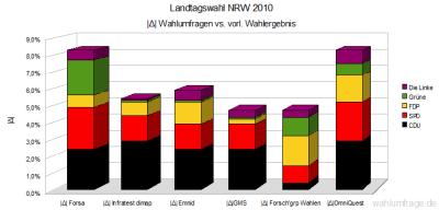 Landtagswahl Nordrhein-Westfalen 2010: Abweichung der Wahlumfragen vom vorläufigen Wahlergebnis