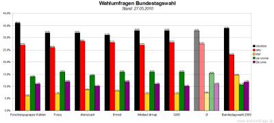6 aktuelle Wahlumfragen zur Bundestagswahl im Vergleich (Stand: 27.05.2010)