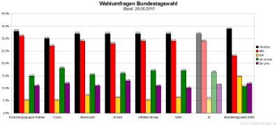 6 aktuelle Wahlumfragen zur Bundestagswahl im Vergleich (Stand: 26.06.2010)