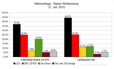 Baden-Württemberg: Aktuelle Wahlumfrage im Vergleich zum Ergebnis der Landtagswahl 2006 - Stand: 31.07.10